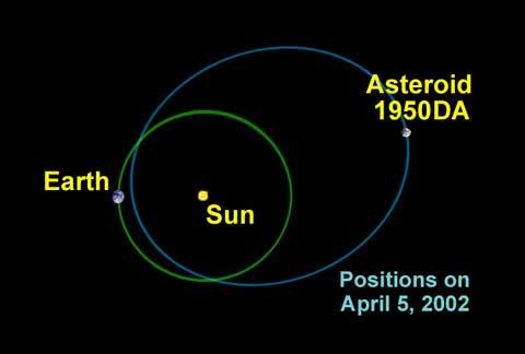 Resultado de imagen de Meteorito 1950 DA