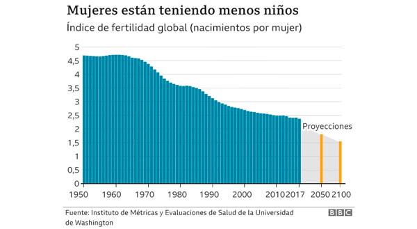 Cuadro representativo del índice de fertilidad global en mujeres .